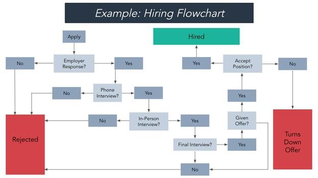 hiring flowchart example