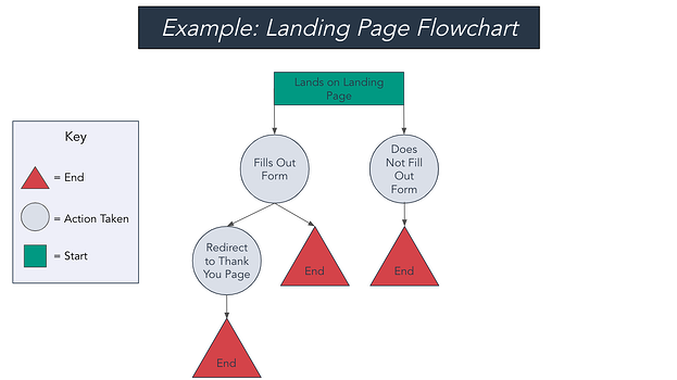 landing page flowchart example