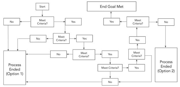 complex flowchart template