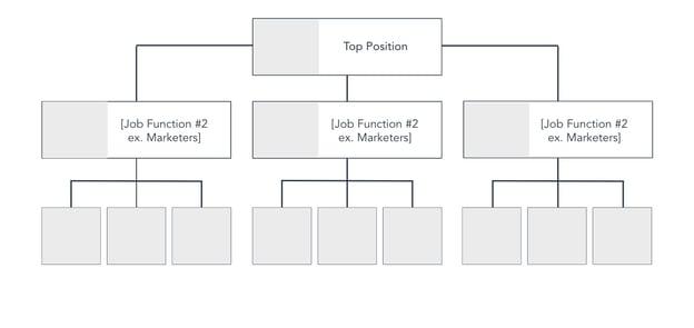 organizational flowchart template
