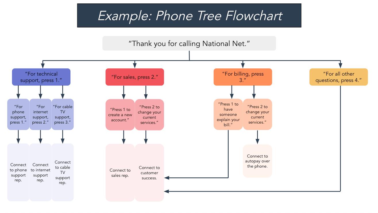 phone tree flowchart example